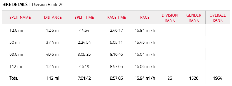 David Nassau Triathlon Ironman Bike time splits